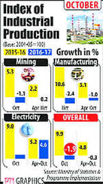 Factory output shrinks by 1.9% in October