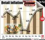 Retail inflation hits 16-mth high in January at 5.69%