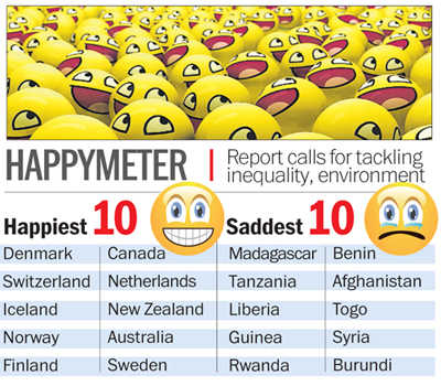 Denmark world's happiest nation, India ranked 118th