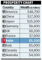 India among ten wealthiest nations
