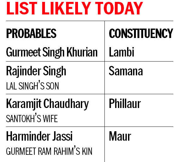 Congress finalises 25 more names for Punjab