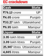 UP, Punjab lead in cash, drug seizures