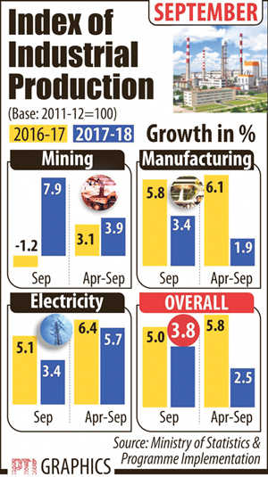 Factory output slows to 3.8% in September