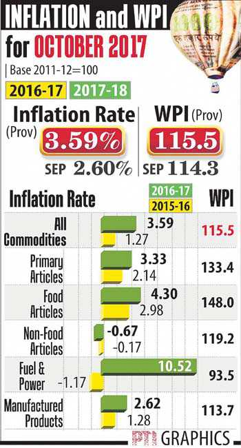 Wholesale inflation rises to six-month high of 3.6% in Oct