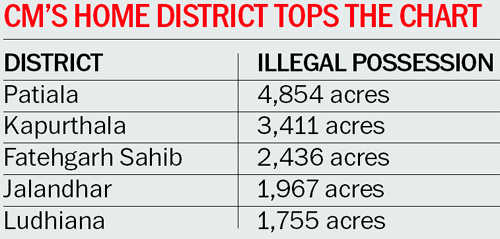 Mafia occupies Rs 2,000-cr panchayat land: Report
