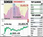 Good times for market continue, Sensex rallies 205 points