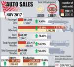 Passenger vehicle sales rise 14.29% in November