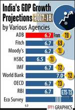 ADB cuts India growth forecast for FY18 to 6.7%