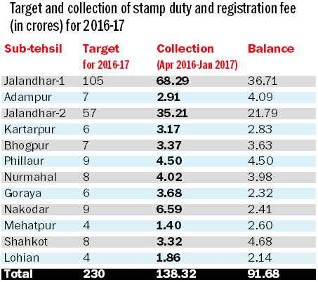 Shortfall of Rs 91.68 cr recorded in district