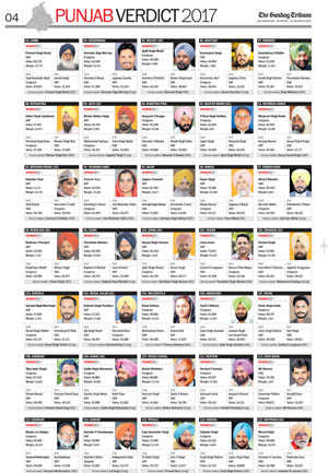 Punjab 2017 election results