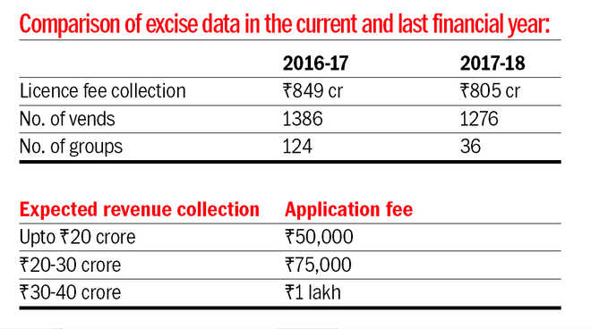 Rs 44 crore fall in licence fee collection