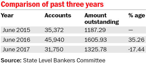 Banks record dip in education loans in Punjab