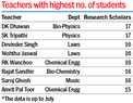 2,911 research scholars at Panjab University