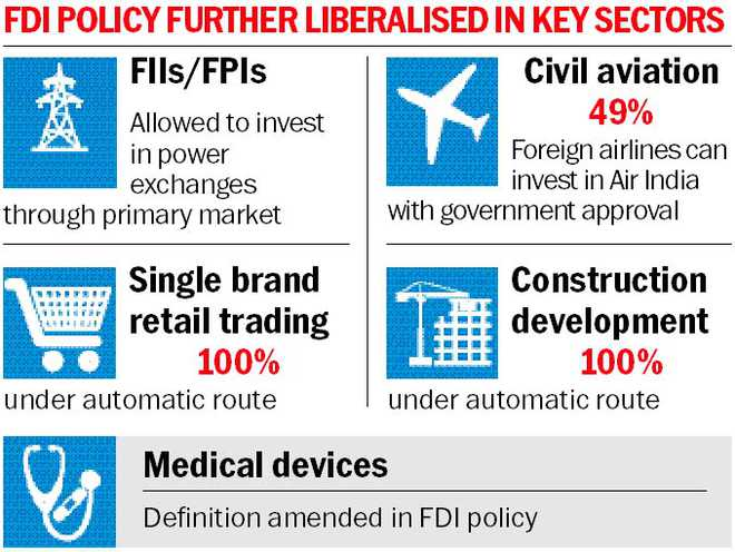 Foreign Investors Get Big Boost In Retail Air India