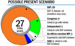 Mayoral poll — BJP a house divided