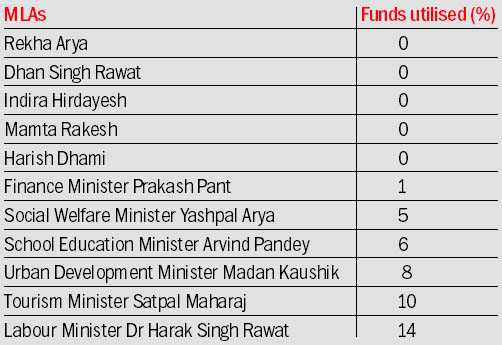 Most MLAs sitting on development funds