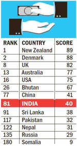 India 81st on global corruption index