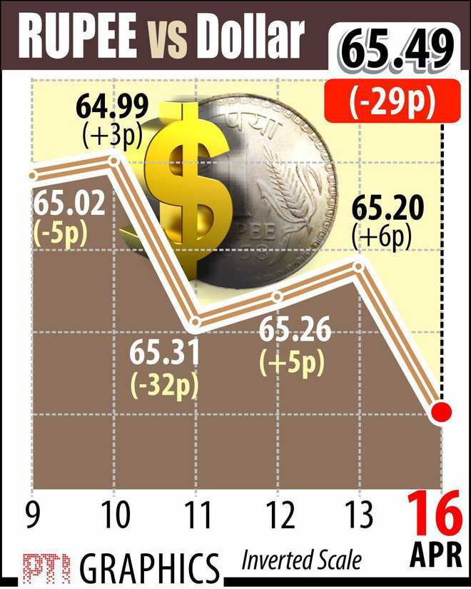 Re dives 29p to close at 6-mth low vs $