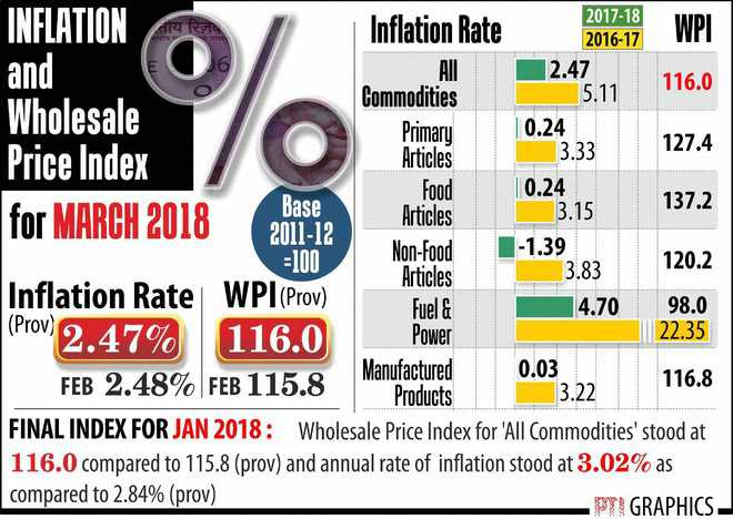 Wholesale inflation eases to 2.47% on fall in food prices