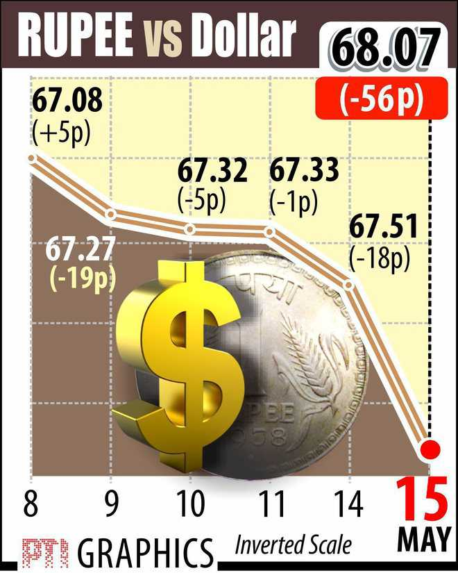 Rupee sinks 56 p to 68.07 a dollar