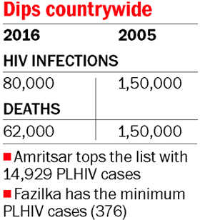 State sees rise in HIV cases in two years