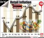 Rising fuel prices push up wholesale, retail inflation