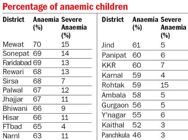 PGI survey finds 63% children below 5 years anaemic in state