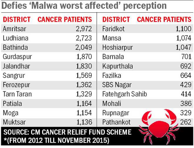 Amritsar has more cancer cases than Malwa's Bathinda