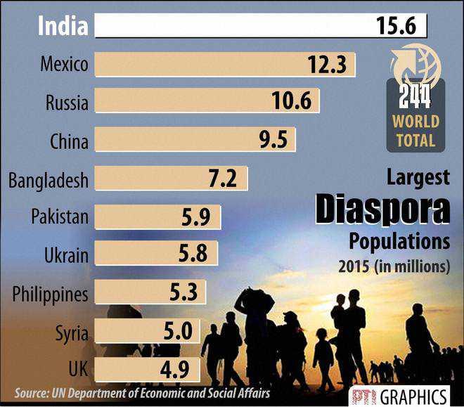 India has largest diaspora population in world: UN