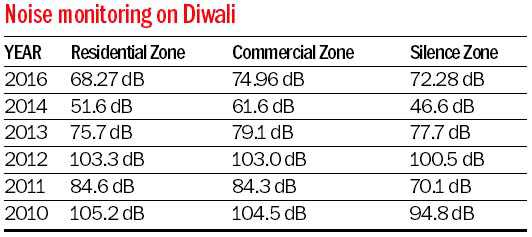 Noise pollution level exceeded permissible limits on Diwali