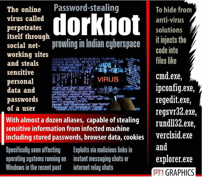 Password-stealing 'dorkbot' prowling in Indian cyberspace