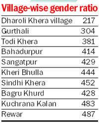 10 Jind villages report  gender ratio below 500