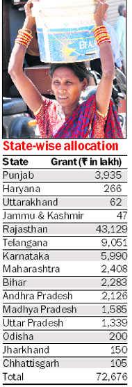 Punjab, Haryana  get central grant for potable water