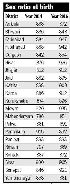 Conviction rate  low under PNDT Act