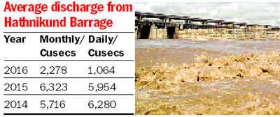 Water shortage hits several dists as Yamuna level drops
