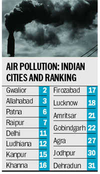 4 Punjab cities on 25 'most polluted' list