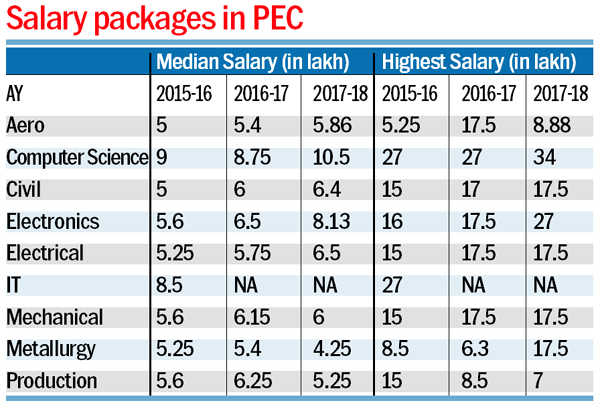 PEC raises bar again with Rs34 lakh highest package