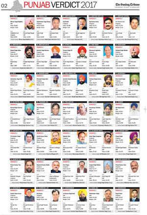 Punjab 2017 election results