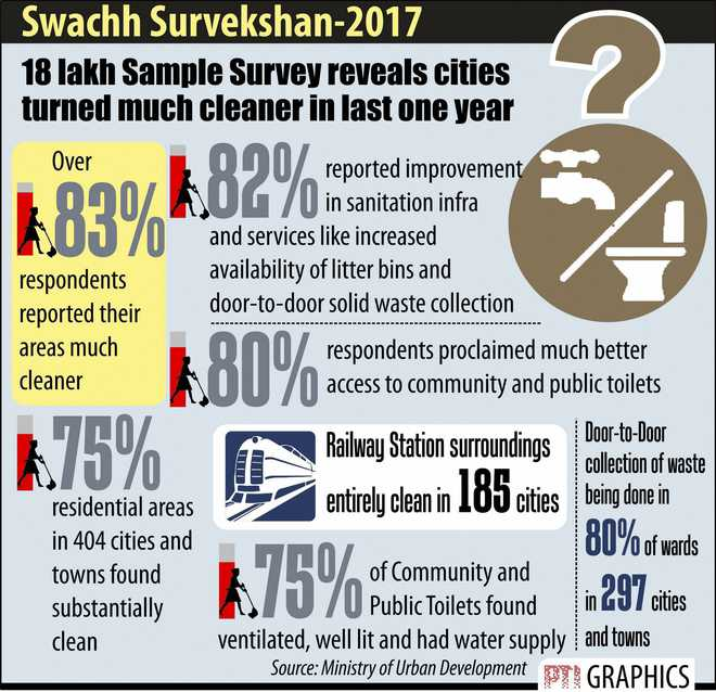 Indore is India's cleanest city; Chandigarh placed at No. 11 in Swachh survey