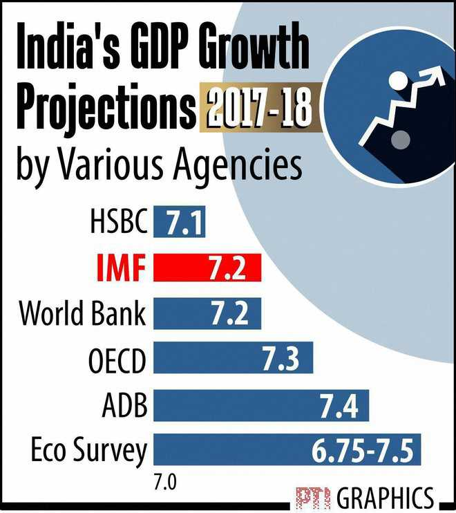 India's growth to rebound to 7.2 pc in 2017-18: IMF