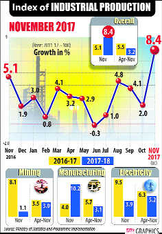 Factory output in Nov brings cheer, inflation a dampener