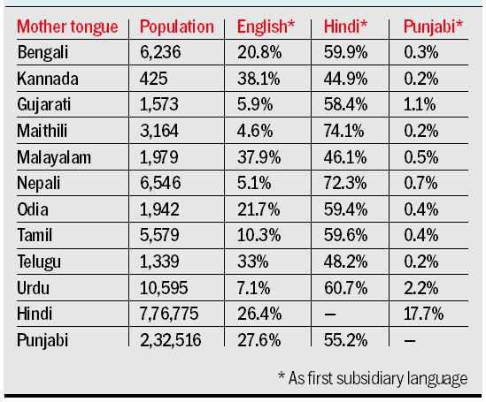 After mother tongue, city more proficient in English