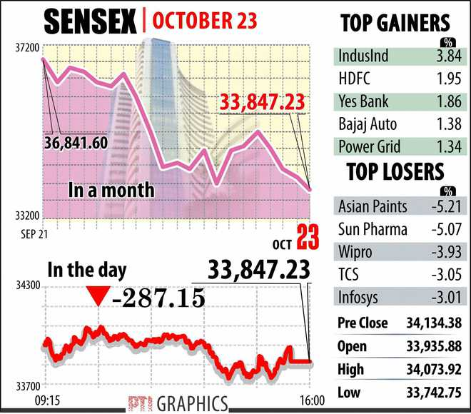 Market Hits Over 6 Month Low As Rupee Woes Trade War Worries Linger