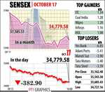 Sensex logs first fall in 4 days, tanks 383 points on rupee woes