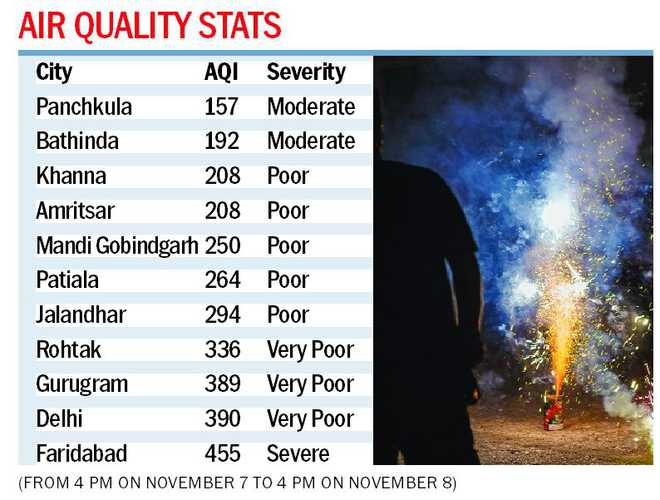 Panchkula sees cleanest Diwali in three years