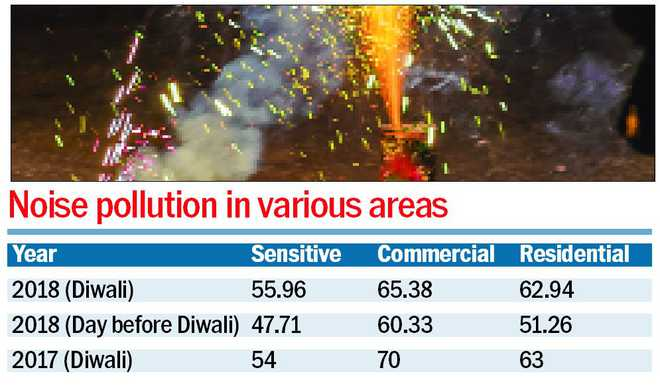 Steep hike in noise pollution on Diwali night in district