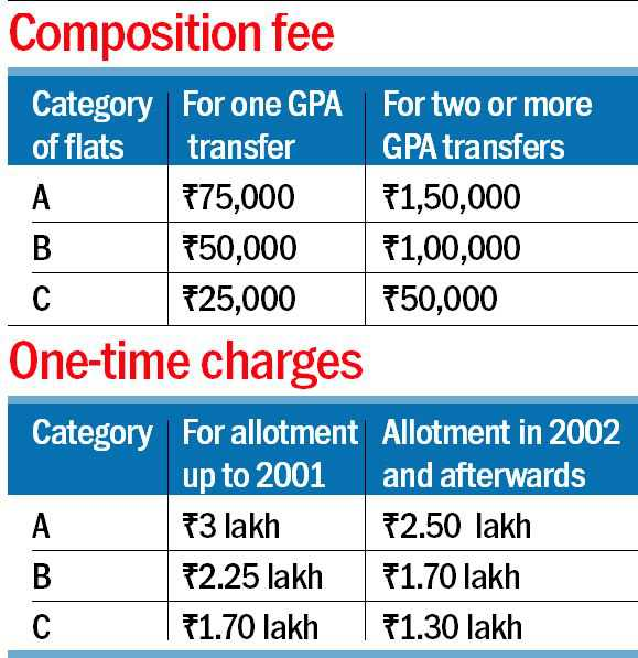 Chandigarh notifies new transfer policy for society flats