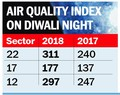 City's pollution level more this Diwali