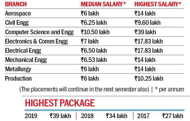 PEC's highest package is Rs39 lakh