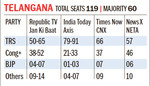 Exit polls: Tight contest in MP, Chhattisgarh, Cong to upstage BJP in Rajasthan, TRS holds on to Telangana